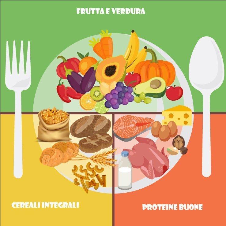 dieta per il pieno benessere