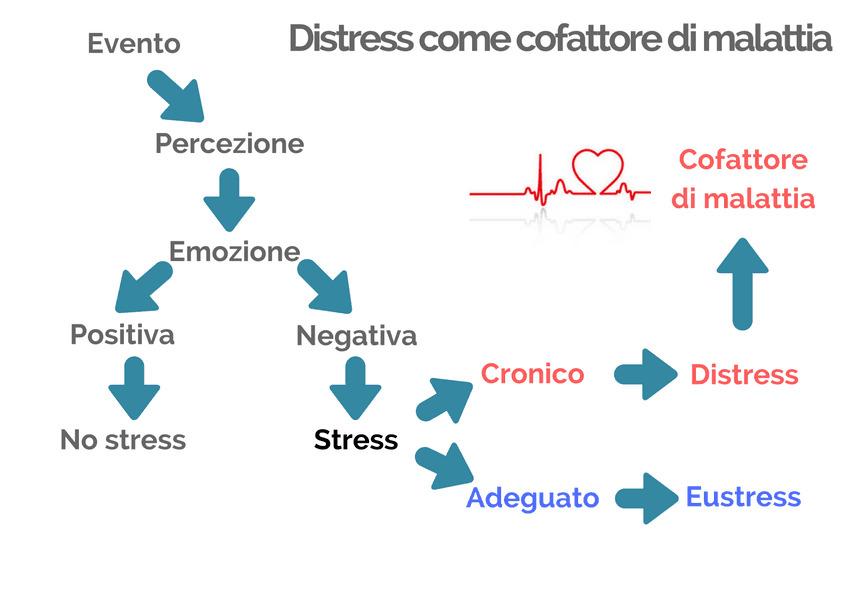 distress o stress negativo